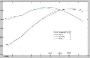 315 engine graph